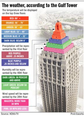 Gulf Tower Weather Forecast